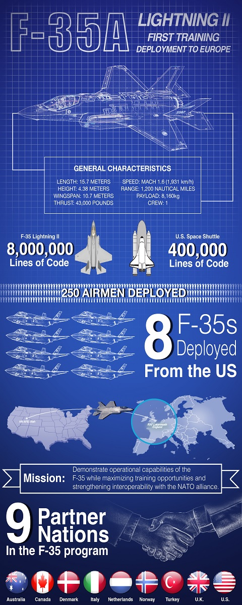THIS INFOGRAPHICHIGHLIGHTSALL YOU NEED TO KNOWABOUT THE FIRST USAF F-35A DEPLOYMENT TO EUROPE