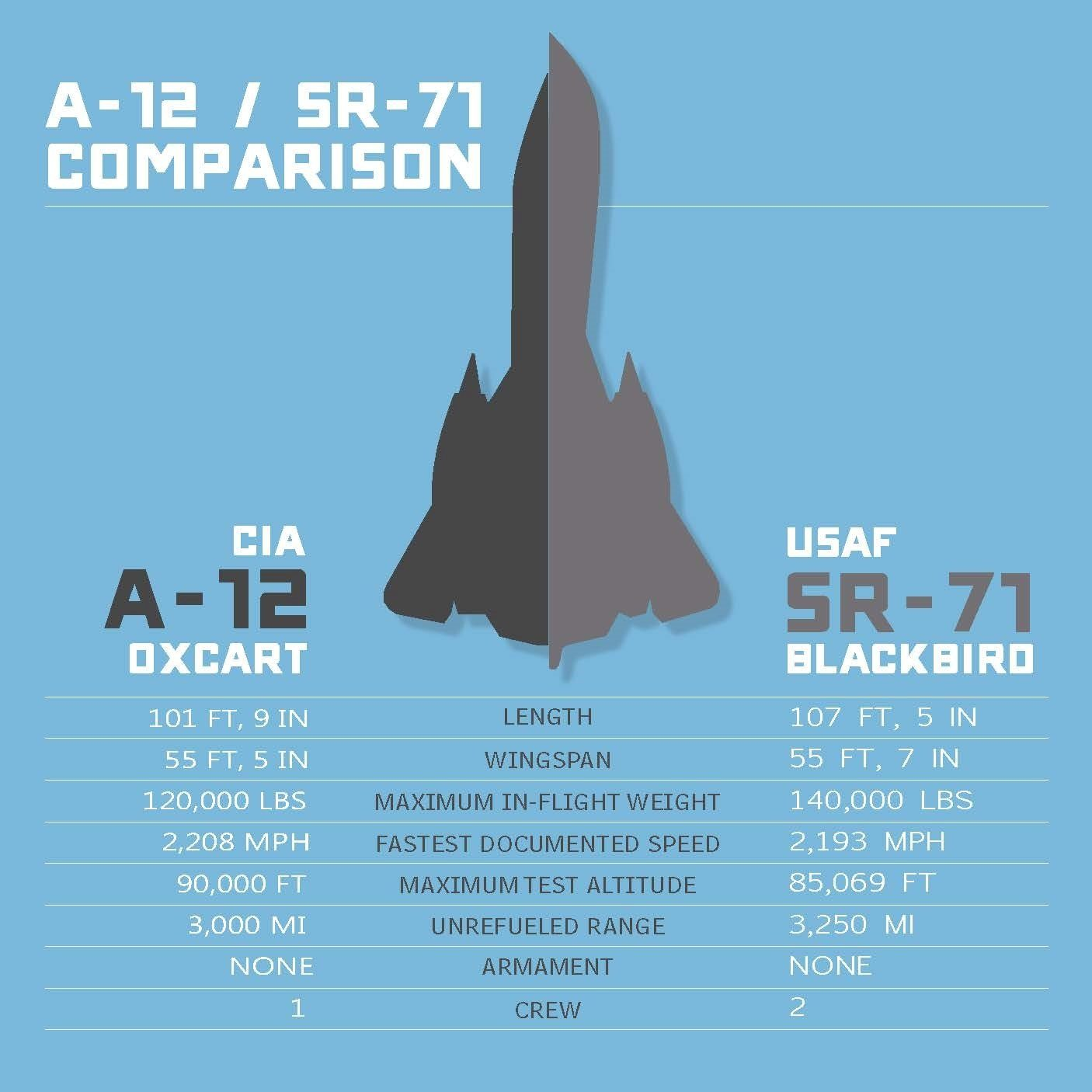 This Aircraft was Faster than the SR-71 (Look Closely it's not a Blackbird)