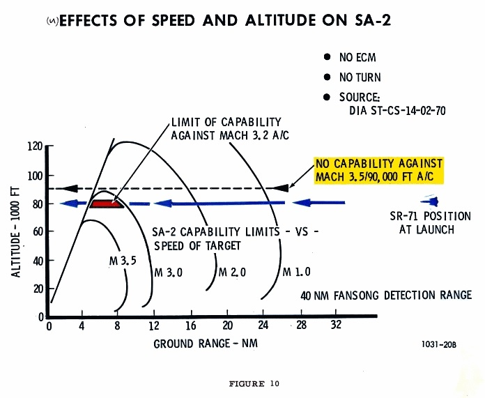 Even if it was faster than the Blackbird, the SA-2 SAM was never able to hit the SR-71. Here's why.