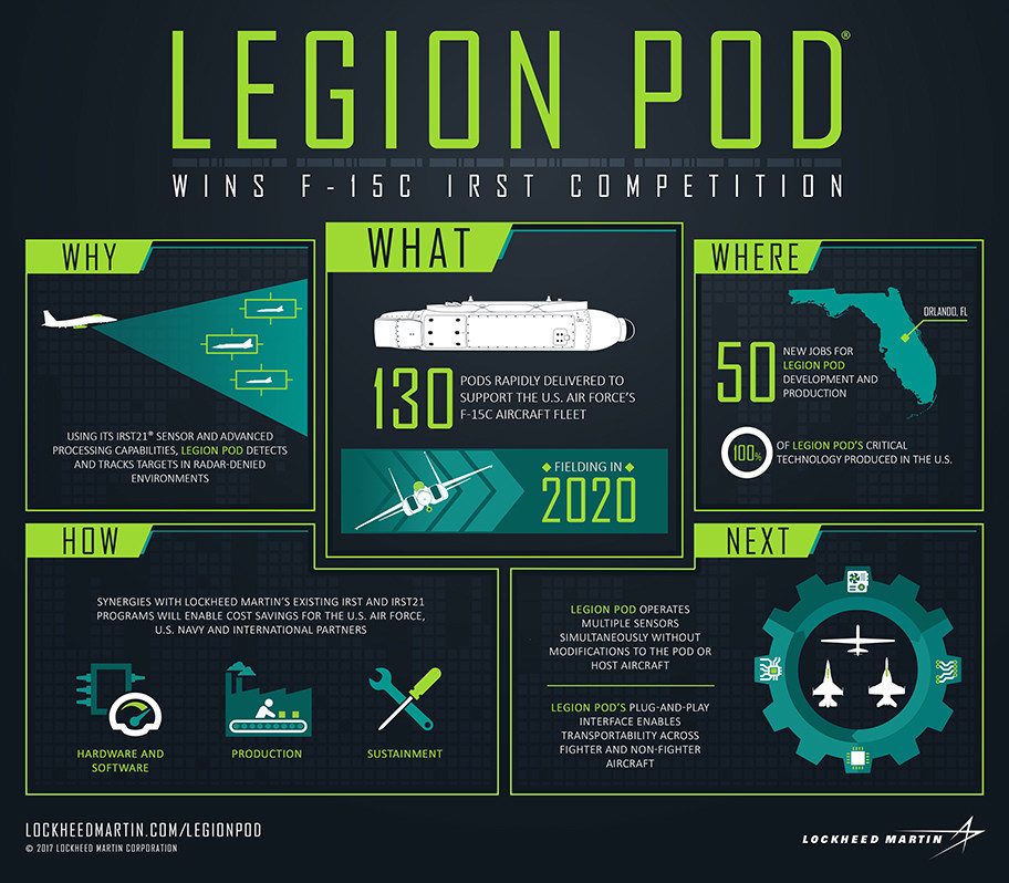 Boeing will soon award Legion pod full development and production contract to Lockheed Martin